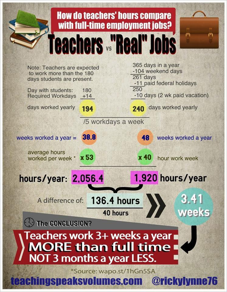 "Teachers vs. ""Real Jobs"""